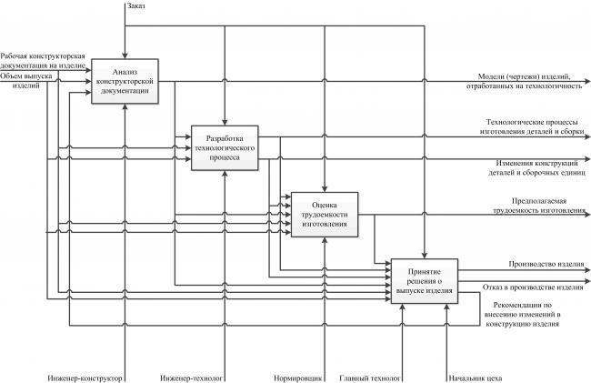 Базовый элемент модели