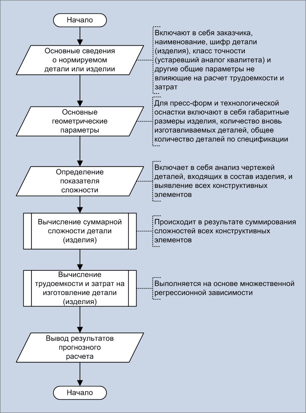 Блок-схема расчета